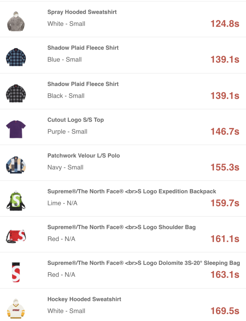 SUPREME 2020AW WEEK10 SELL OUT TIMES