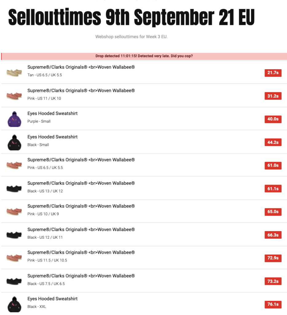 SUPREME 2021AW WEEK3 SELL OUT TIMES
